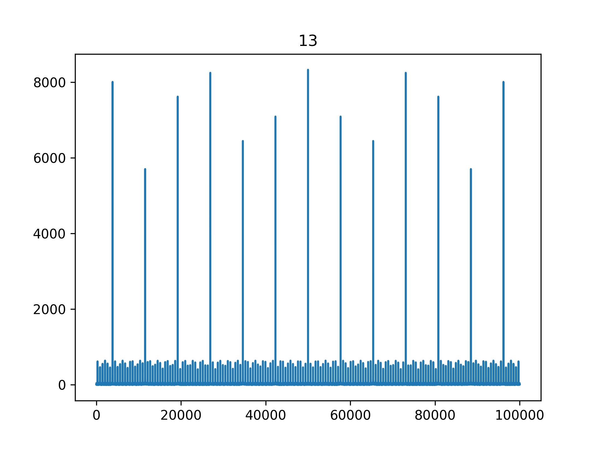 Magnitude Spectrum of '13'