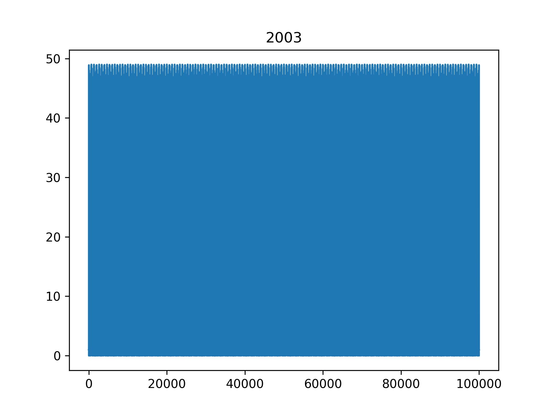Magnitude Spectrum of '2003'