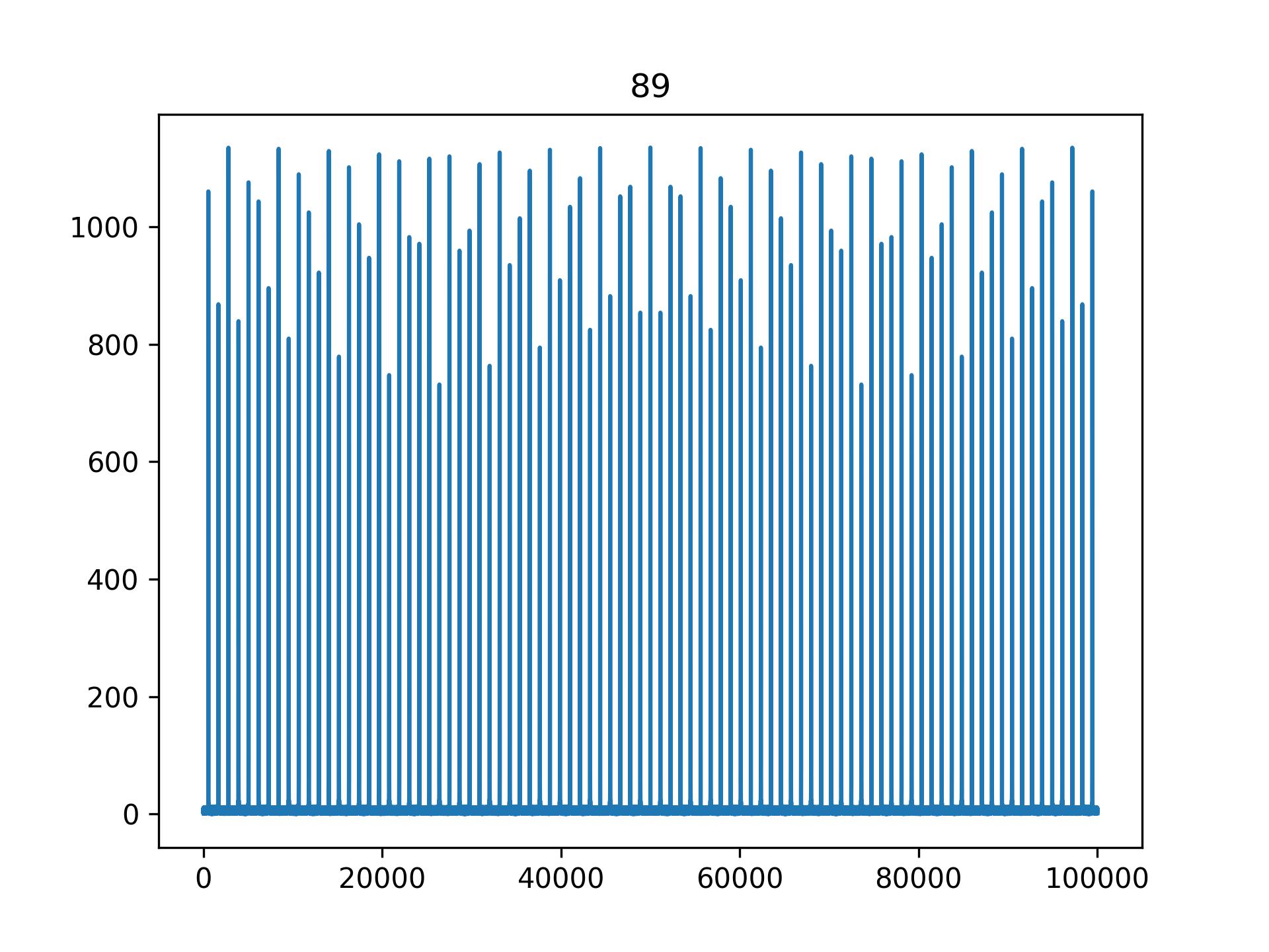 Magnitude Spectrum of '89'